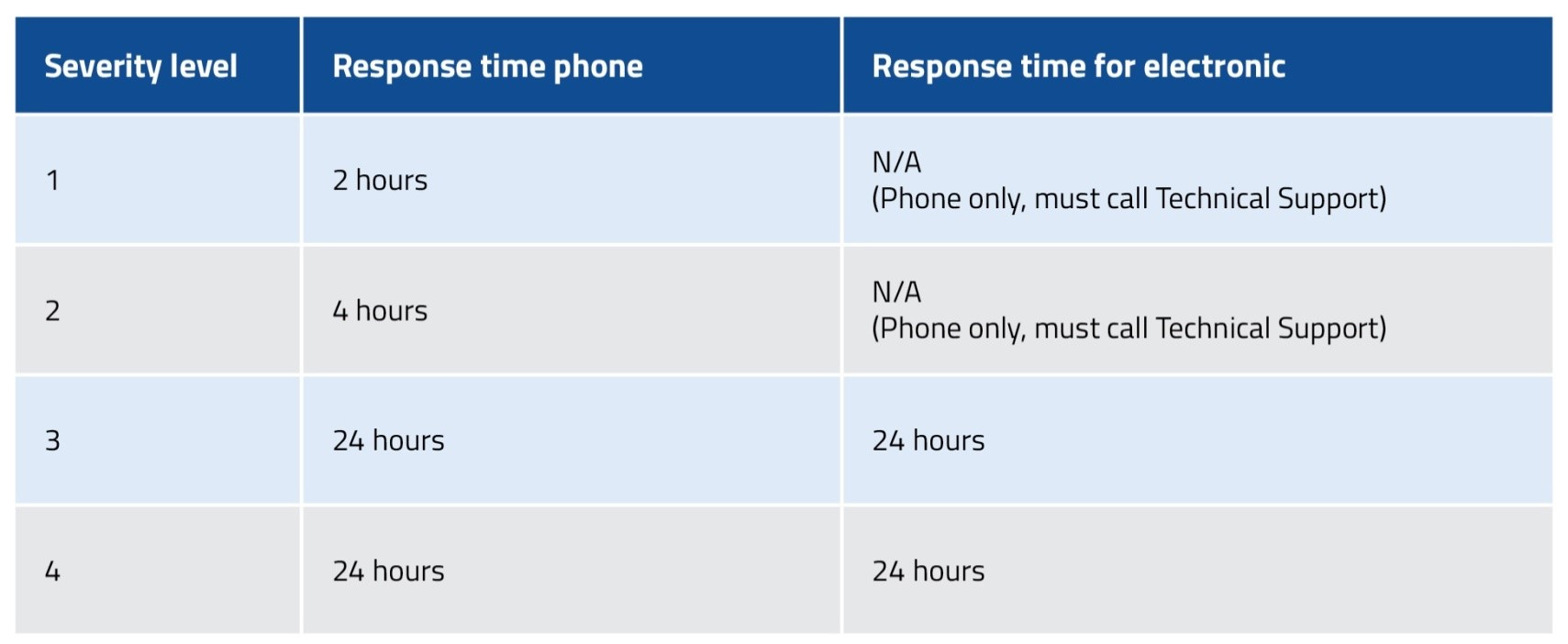 Tech Support Resposne Time Table
